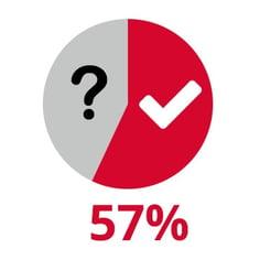57-Prozent-getroffene-Kaufentscheidung.jpg