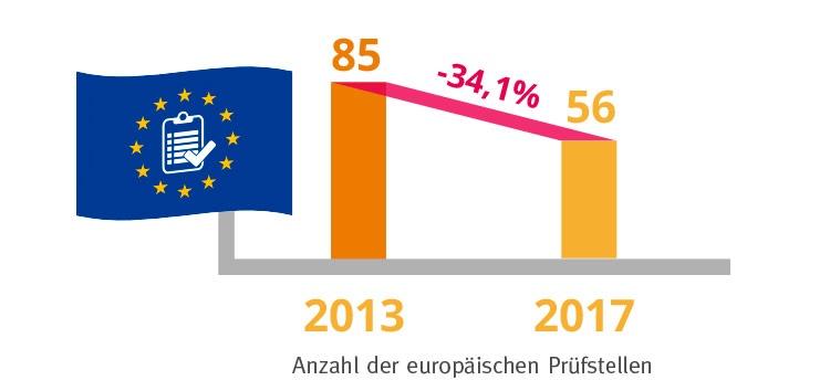 Statistik über europäische Prüfstellen für Medizinprodukte Auditierung und Zertifizierung