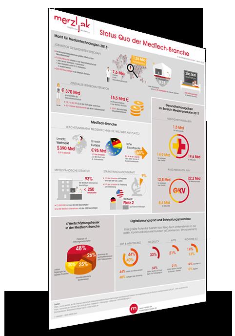 Infografik-status-quo-der-medtech-branche_1