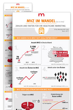 Infografik MVZ
